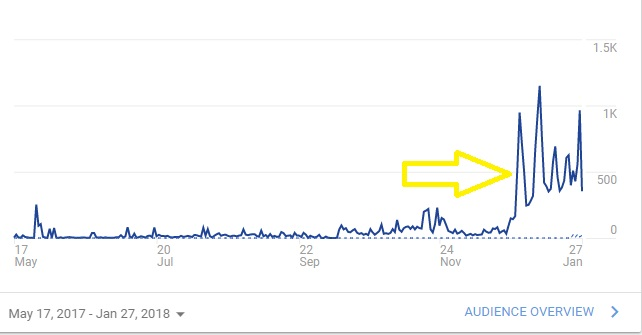 My Google Analytics almost show the exact time that I joined the BBC community and began learning more about how to truly optimize my blog.