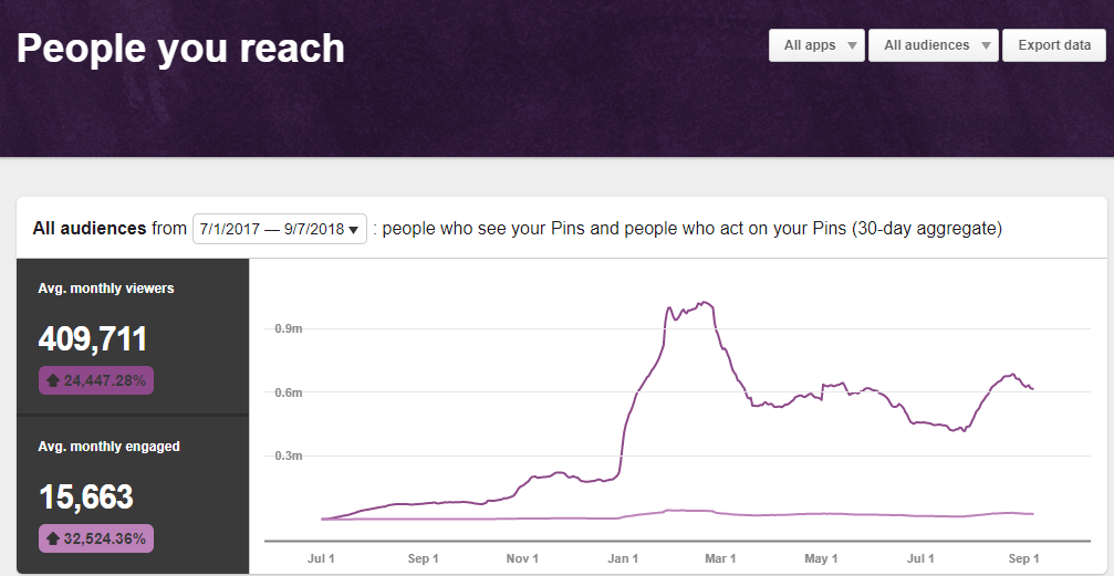 Setting up a Pinterest business account will give you access to valuable analytics