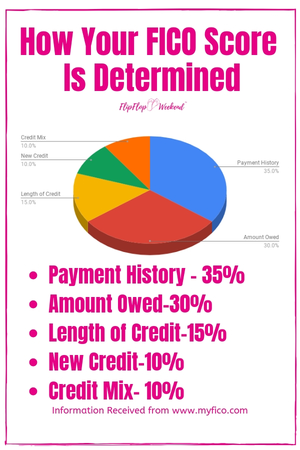 How your FICO score aka credit score is determined. #flipflopweekend